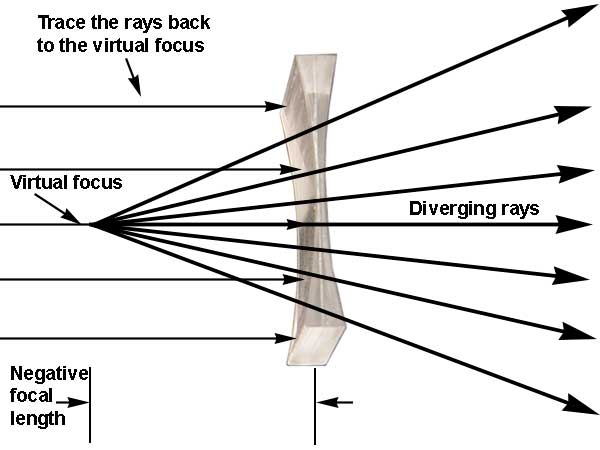focal length of convex lens experiment