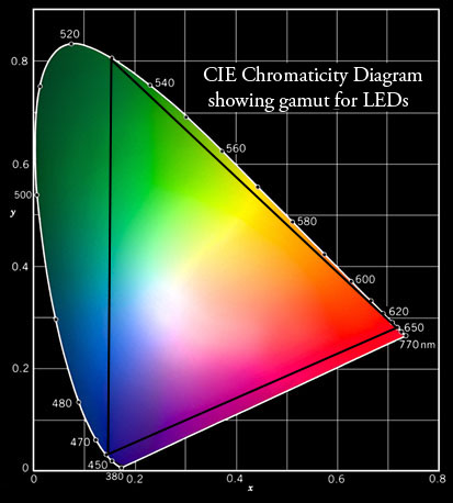 color mixing ucla physics  u0026 astronomy
